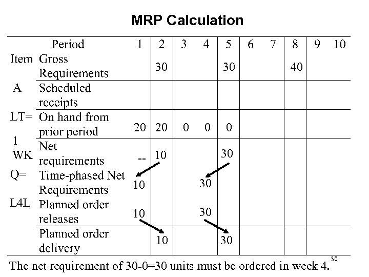MRP Calculation 30 1 WK 20 20 30 -- 10 10 L 4 L