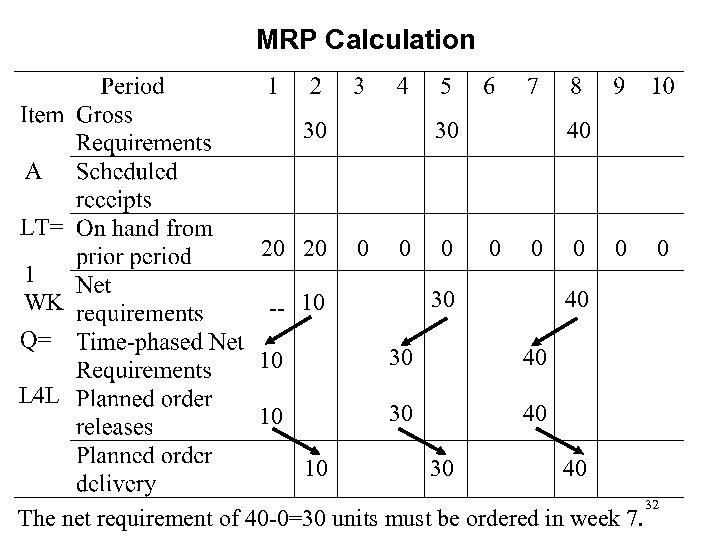 MRP Calculation 30 1 WK 20 20 30 0 40 0 0 30 --