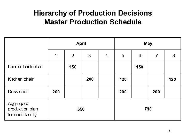 Hierarchy of Production Decisions Master Production Schedule April 1 Ladder-back chair 2 3 Aggregate