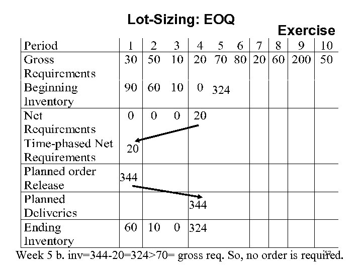 Lot-Sizing: EOQ Exercise 324 20 344 324 57 Week 5 b. inv=344 -20=324>70= gross