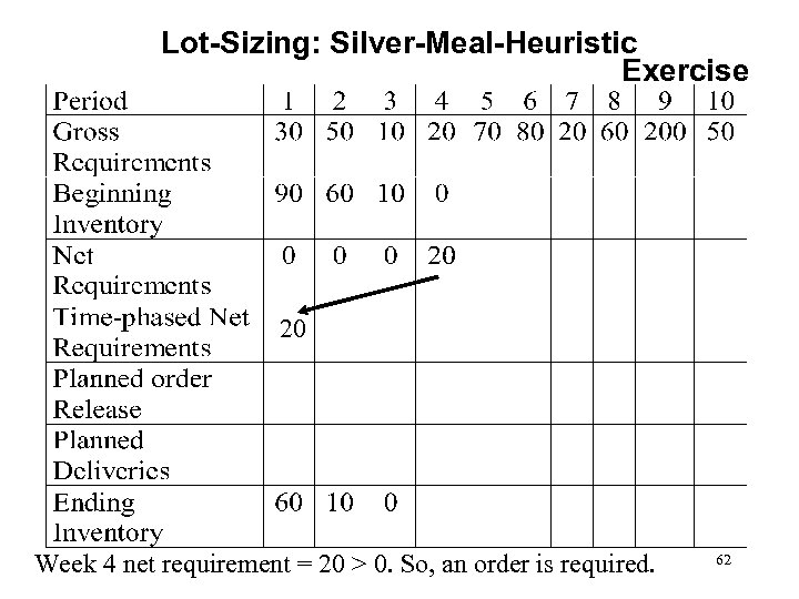 Lot-Sizing: Silver-Meal-Heuristic Exercise 20 Week 4 net requirement = 20 > 0. So, an