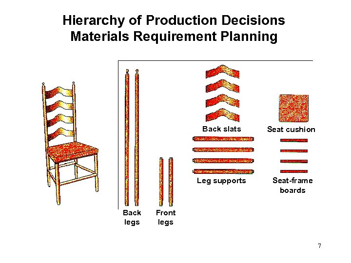 Hierarchy of Production Decisions Materials Requirement Planning Back slats Leg supports Back legs Seat