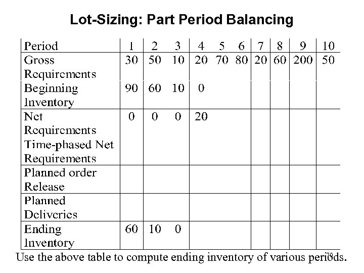 Lot-Sizing: Part Period Balancing 70 Use the above table to compute ending inventory of
