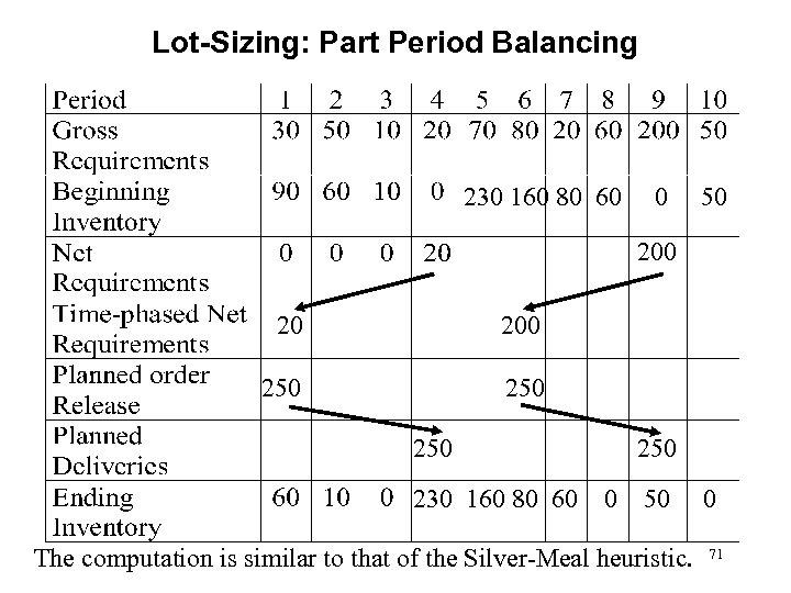 Lot-Sizing: Part Period Balancing 230 160 80 60 0 50 200 250 250 230