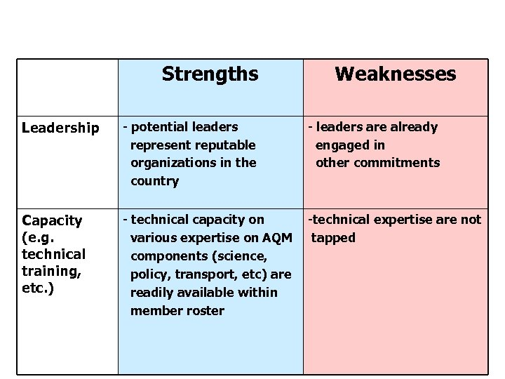 Strengths and Weaknesses of PCA (cont. ) Strengths Weaknesses Leadership - potential leaders represent