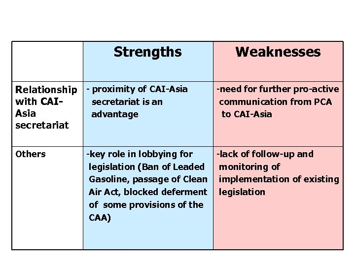 Strengths and Weaknesses of PCA (cont. ) Strengths Relationship - proximity of CAI-Asia secretariat