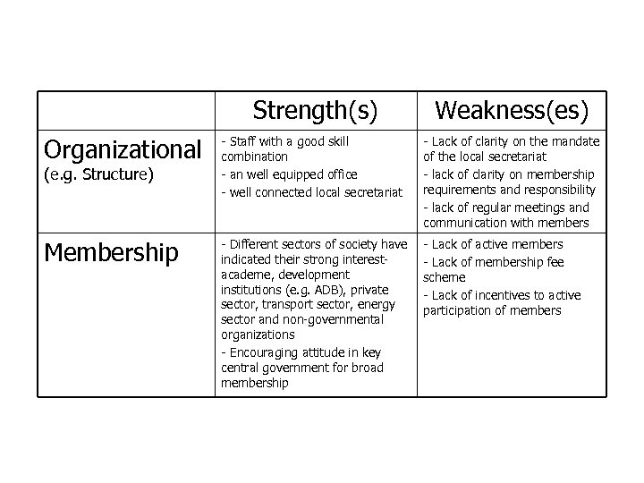 Strengths and Weaknesses of CAI-Asia China Program Strength(s) Weakness(es) Organizational - Staff with a