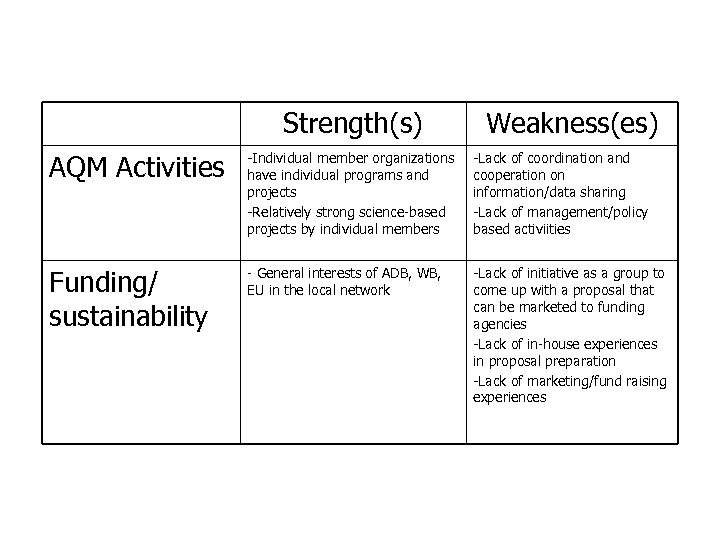 Strengths and Weaknesses of CAI-Asia China Program (cont. ) Strength(s) Weakness(es) AQM Activities -Individual