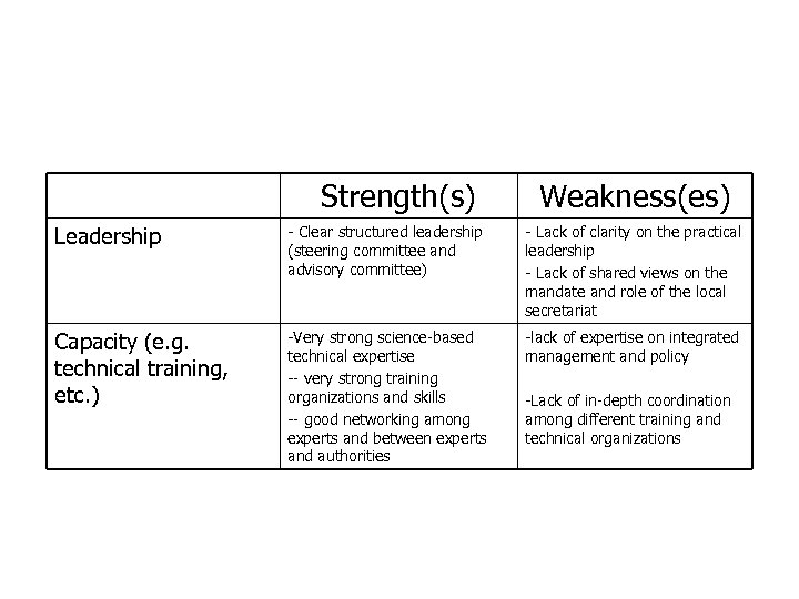 Strengths and Weaknesses of CAI-Asia China Program (cont. ) Strength(s) Weakness(es) Leadership - Clear