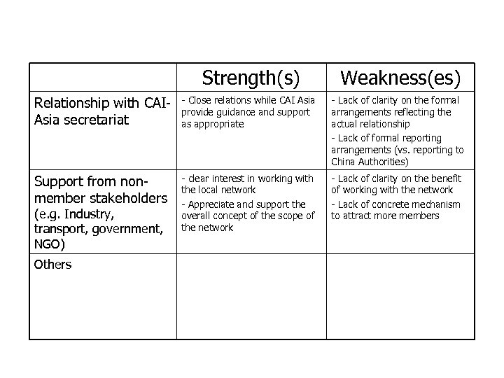 Strengths and Weaknesses of CAI-Asia China Program (cont. ) Strength(s) Weakness(es) Relationship with CAIAsia