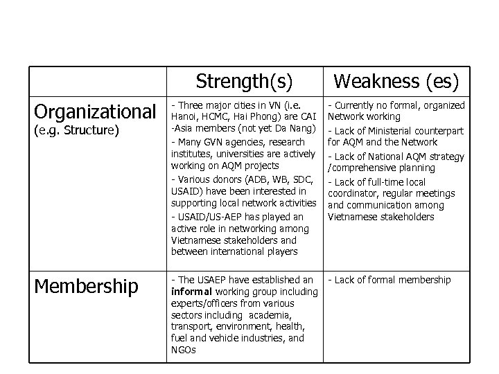 Strengths and Weaknesses of Clean Air Network in Vietnam Strength(s) Weakness (es) Organizational -