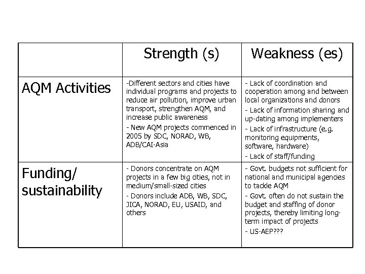 Strengths and Weaknesses of Clean Air Network in Vietnam (cont. ) Strength (s) Weakness