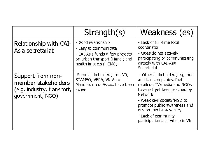 Strengths and Weaknesses of Clean Air Network in Vietnam (cont. ) Strength(s) Weakness (es)