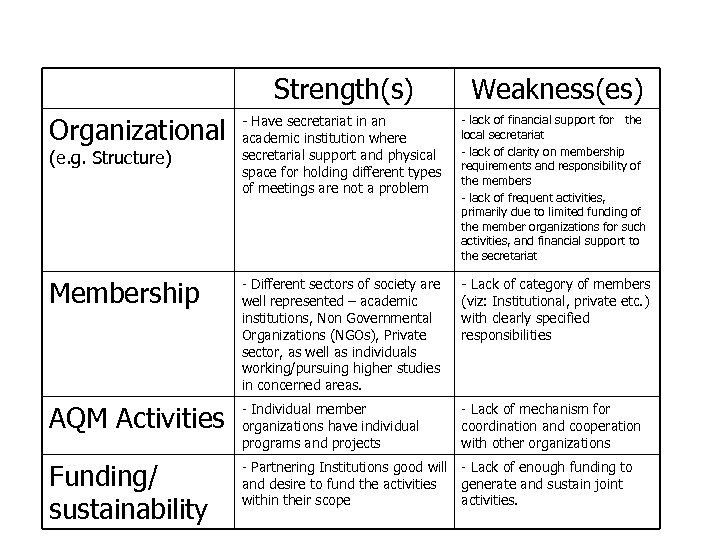 Strengths and Weaknesses of CAN-N Strength(s) Weakness(es) Organizational - Have secretariat in an academic