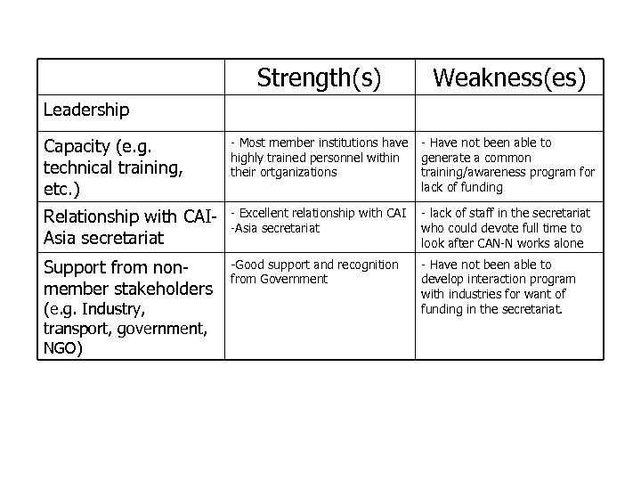 Strengths and Weaknesses of CAN-N (cont. ) Strength(s) Weakness(es) Capacity (e. g. technical training,