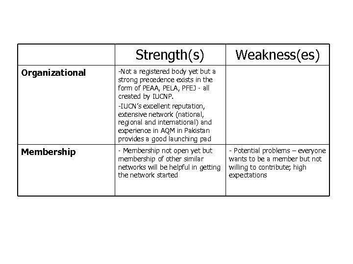 Strengths and Weaknesses CAI-Asia Pakistan Strength(s) Organizational -Not a registered body yet but a