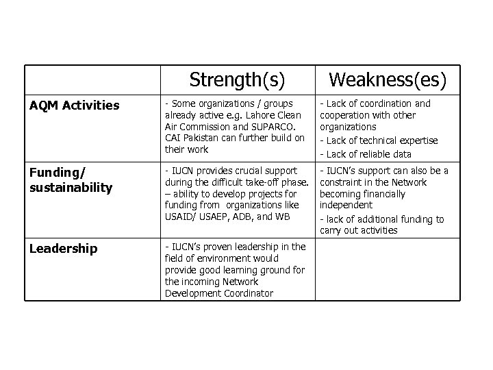 Strengths and Weaknesses CAI-Asia Pakistan (cont. ) Strength(s) Weakness(es) AQM Activities - Some organizations