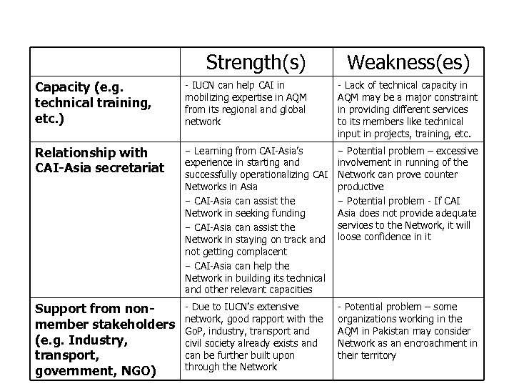 Strengths and Weaknesses CAI-Asia Pakistan (cont. ) Strength(s) Weakness(es) Capacity (e. g. technical training,
