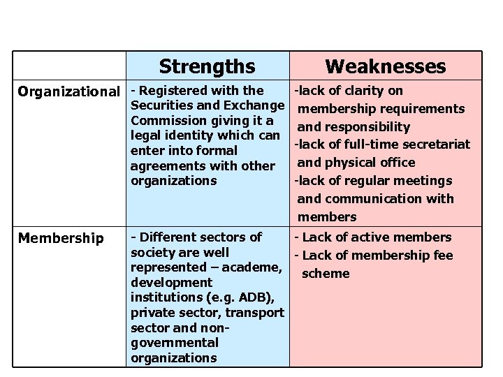 Strengths and Weaknesses of PCA Strengths Weaknesses Organizational - Registered with the -lack of