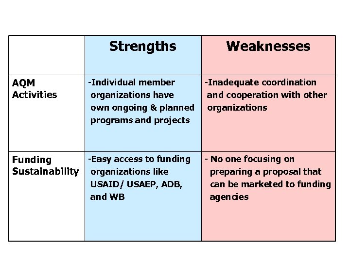 Strengths and Weaknesses of PCA (cont. ) Strengths AQM Activities Weaknesses -Individual member organizations