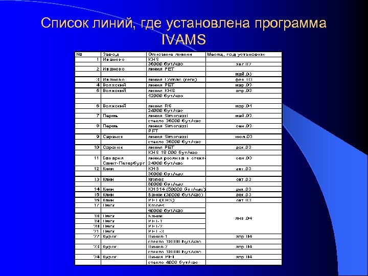 Список линий, где установлена программа IVAMS