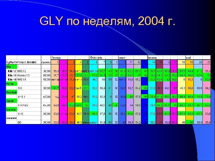 GLY по неделям, 2004 г.