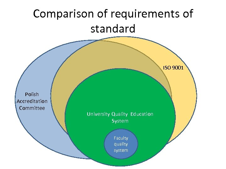 Comparison of requirements of standard ISO 9001 Polish Accreditation Committee University Quality Education System