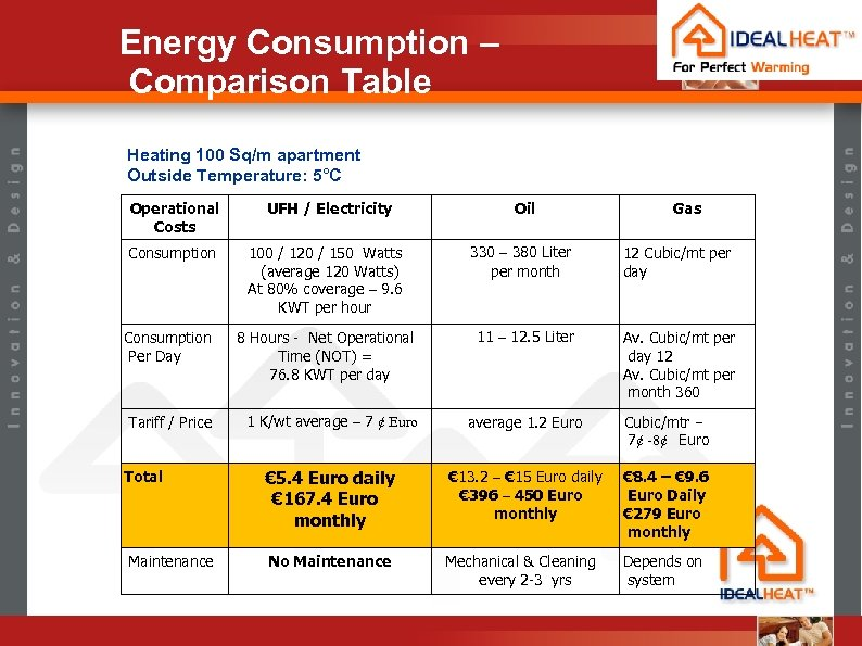 Energy Consumption – Comparison Table Heating 100 Sq/m apartment Outside Temperature: 5°C Operational Costs