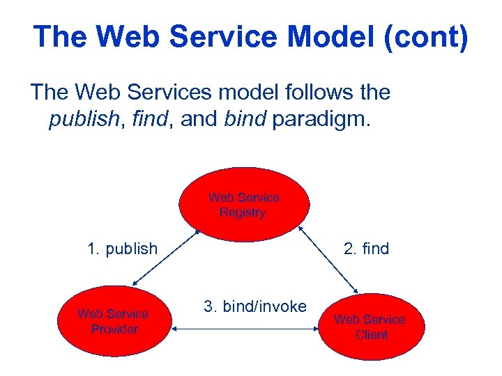 The Web Service Model (cont) The Web Services model follows the publish, find, and