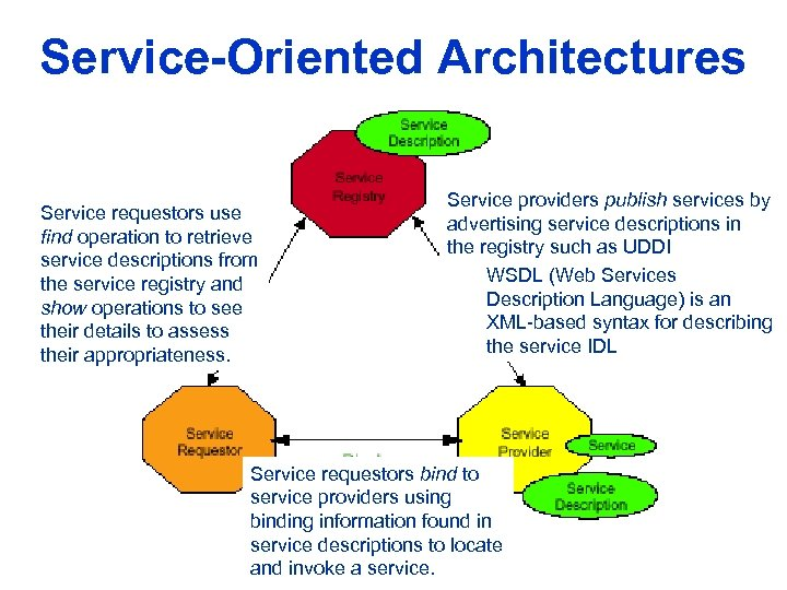 Service-Oriented Architectures Service requestors use find operation to retrieve service descriptions from the service