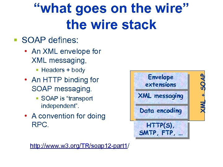 """what goes on the wire"" the wire stack § SOAP defines: § Headers +"