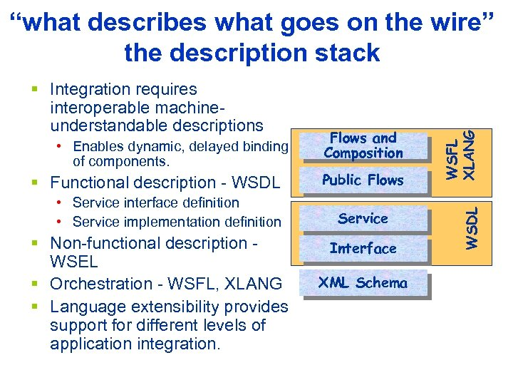 • Enables dynamic, delayed binding of components. § Functional description - WSDL •