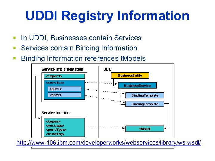 UDDI Registry Information § In UDDI, Businesses contain Services § Services contain Binding Information