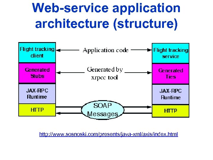 Web-service application architecture (structure) http: //www. sosnoski. com/presents/java-xml/axis/index. html