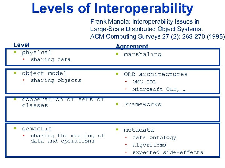 Levels of Interoperability Frank Manola: Interoperability Issues in Large-Scale Distributed Object Systems. ACM Computing