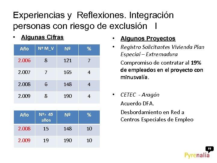 Experiencias y Reflexiones. Integración personas con riesgo de exclusión I • Algunas Cifras Año