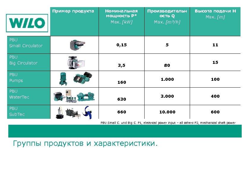 Пример продукта PBU Small Circulator PBU Big Circulator PBU Pumps PBU Water. Tec PBU