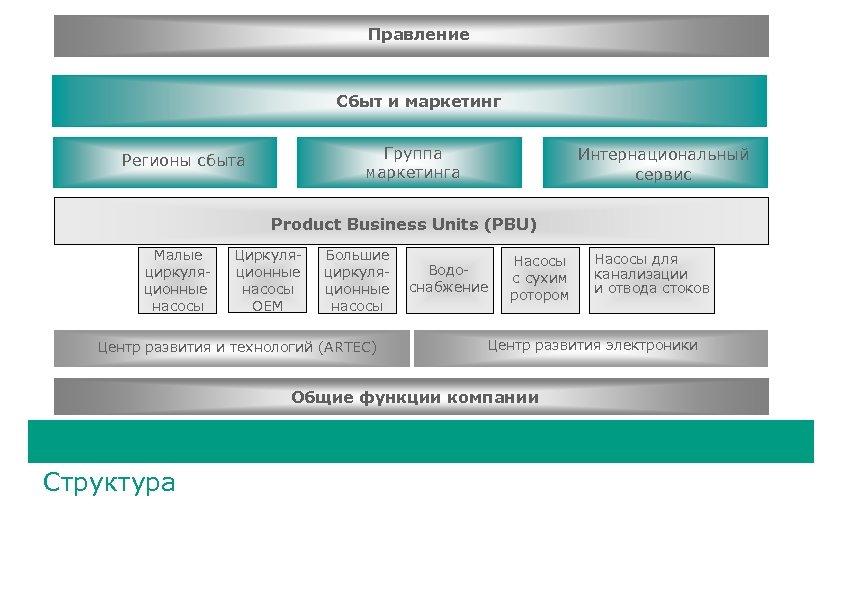 Правление Сбыт и маркетинг Группа Konzern Marketing маркетинга Vertriebsregionen Регионы сбыта International Service Интернациональный