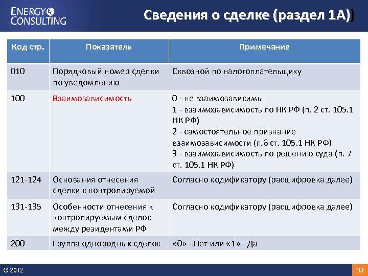 Сведения о сделке (раздел 1 А)) 1 А) Код стр. Показатель Примечание 010 Порядковый