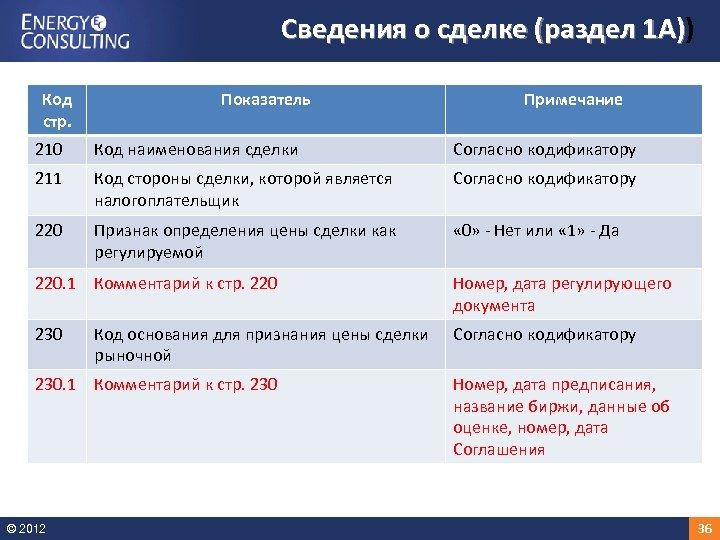 Сведения о сделке (раздел 1 А)) 1 А) Код стр. Показатель Примечание 210 Код