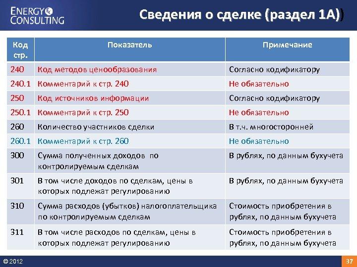 Сведения о сделке (раздел 1 А)) 1 А) Код стр. 240 Показатель Код методов