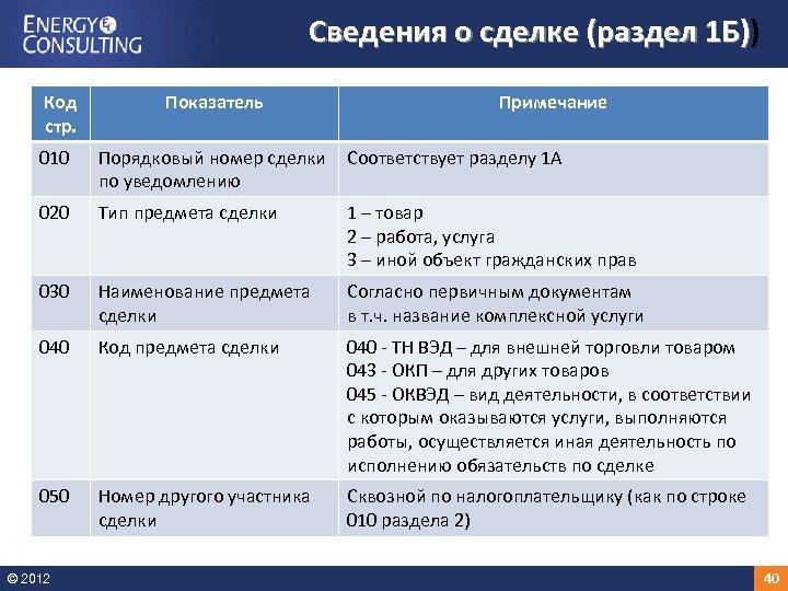 Сведения о сделке (раздел 1 Б)) 1 Б) Код стр. Показатель Примечание 010 Порядковый