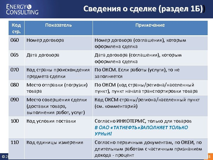 Сведения о сделке (раздел 1 Б)) 1 Б) Код стр. Показатель Примечание 060 Номер