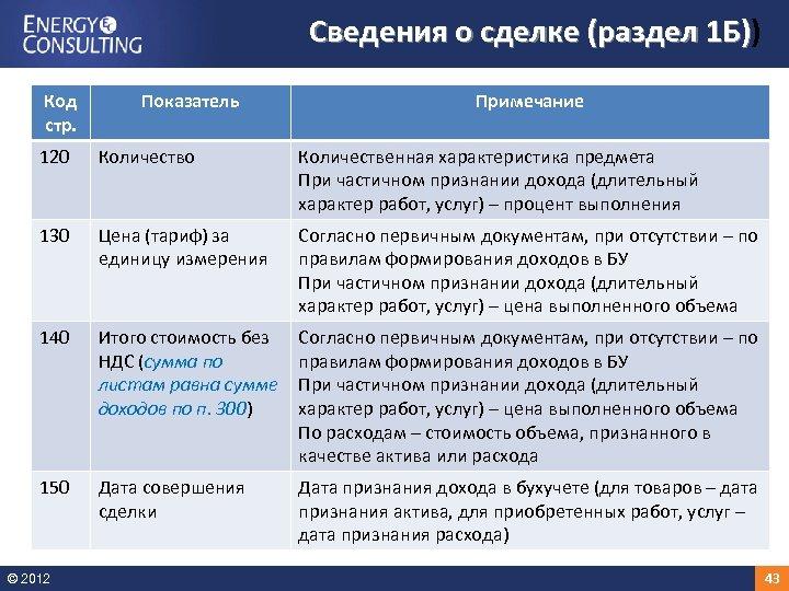 Сведения о сделке (раздел 1 Б)) 1 Б) Код стр. Показатель Примечание 120 Количество
