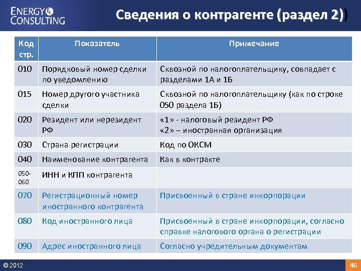 Сведения о контрагенте (раздел 2)) 2) Код стр. Показатель Примечание 010 Порядковый номер сделки