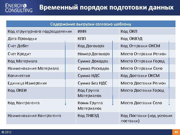 Временный порядок подготовки данных Содержание выгрузки согласно шаблону Код структурного подразделения ИНН Код ОКП