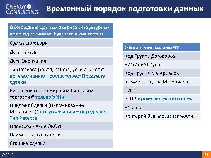 Временный порядок подготовки данных Обогащение данных выгрузок структурных подразделений из бухгалтерских систем Сумма Договора