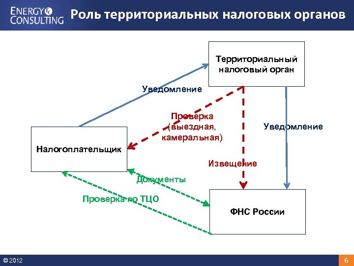 Роль территориальных налоговых органов Территориальный налоговый орган Уведомление Проверка (выездная, камеральная) Уведомление Налогоплательщик Извещение