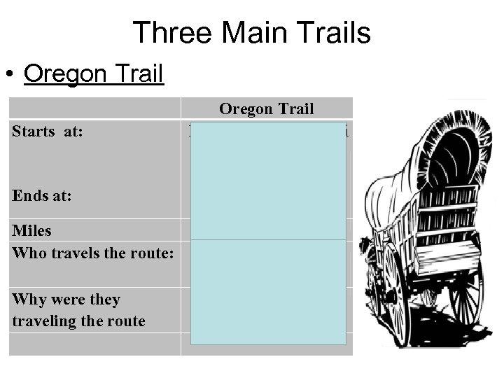 Three Main Trails • Oregon Trail Starts at: Oregon Trail Independence, Missouri Oregon Ends
