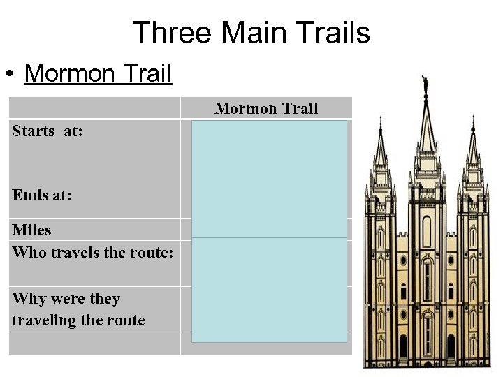 Three Main Trails • Mormon Trail Nauvoo, Illinois Starts at: Ends at: Salt Lake